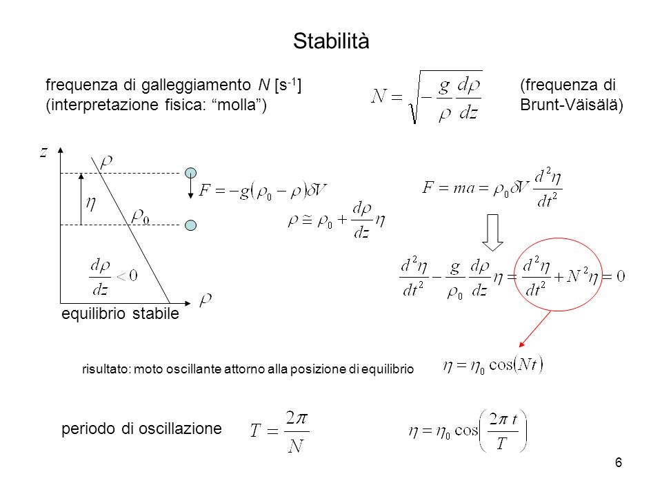 Stabilità frequenza di galleggiamento N [s-1]